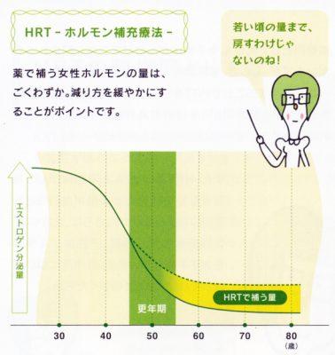 hrt-graph